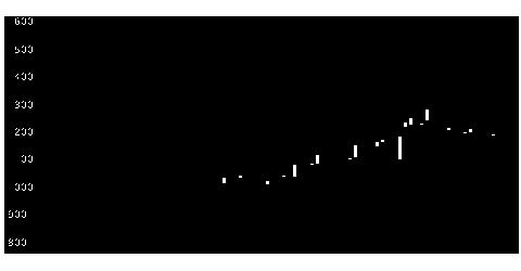 6016ジャパンエンの株式チャート