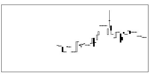 6018阪神燃の株価チャート
