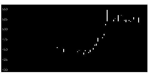 6023ダイハツデの株式チャート