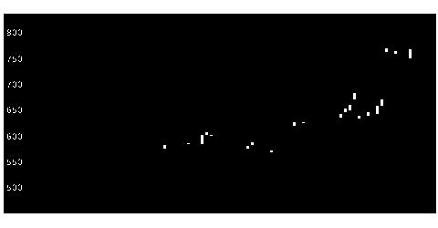 6045レントラクスの株価チャート