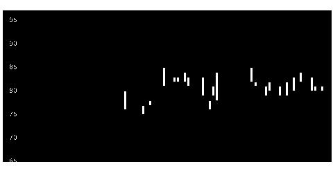 6048デザインワン・ジのチャート