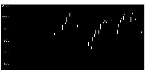 6055Jマテリアルの株式チャート