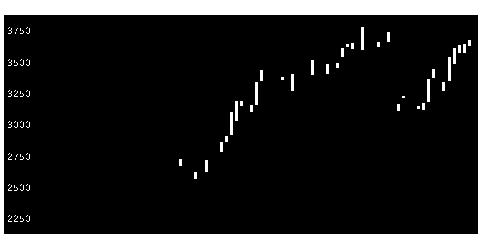 6067メディアFの株価チャート