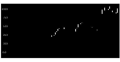 6069トレンダの株価チャート