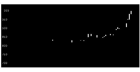 6076アメイズの株価チャート