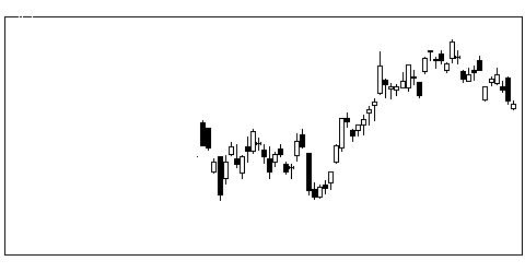 6101ツガミの株価チャート