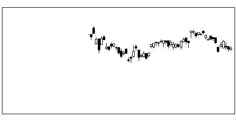 6103オークマの株価チャート