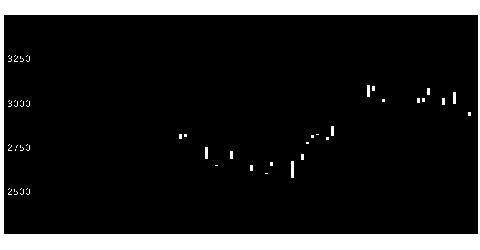 6104東芝機械の株式チャート