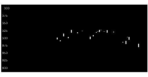 6118アイダエンジニアリングの株価チャート