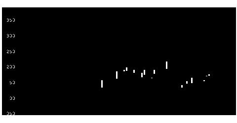 6121滝澤鉄工所の株価チャート