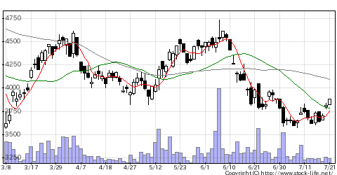 6125岡本工作機械製作所の株価チャート