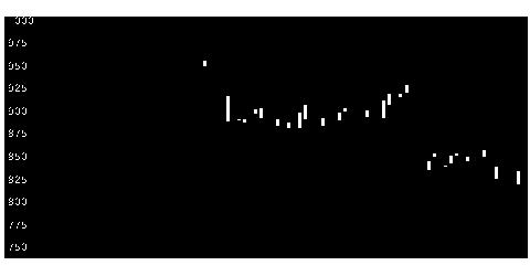 6131浜井産業のチャート