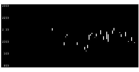 6134FUJIの株価チャート