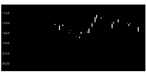6135牧野フライス製作所の株価チャート