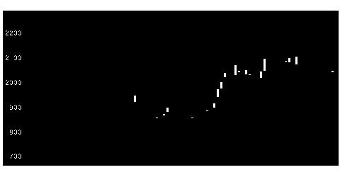 6137小池酸素工業の株価チャート