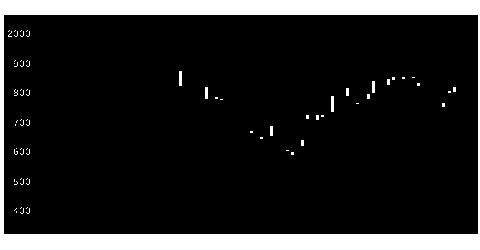 6141DMG森精機の株式チャート