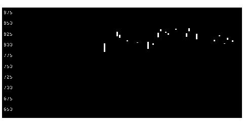 6143ソディックの株価チャート