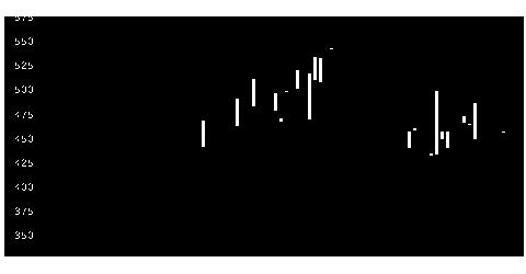 6144西部電機の株式チャート