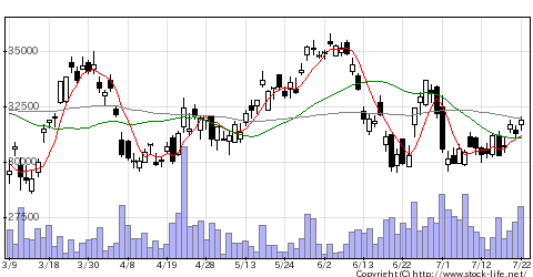 6146ディスコの株価チャート
