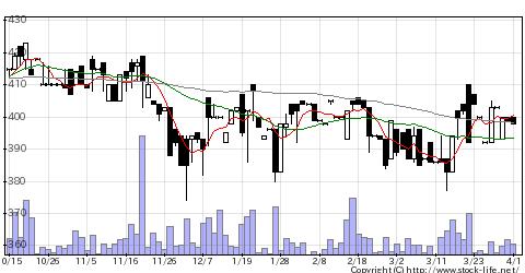 6147ヤマザキの株価チャート