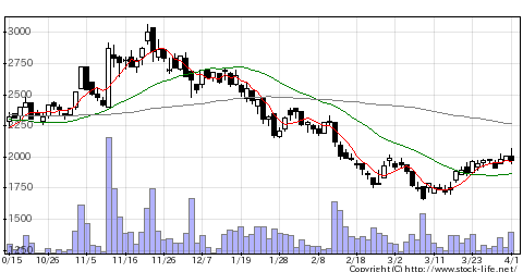 6149小田原エンジの株式チャート