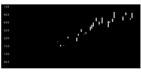 6151日東工器の株式チャート