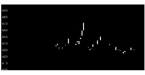6155高松機械工業の株式チャート