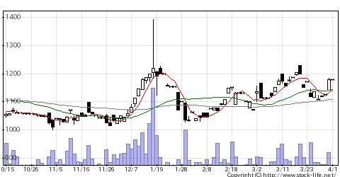 6159ミクロンの株価チャート