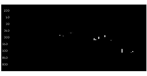 6161エスティックの株価チャート