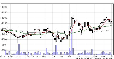 6164太陽工機の株価チャート