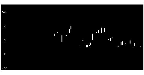 6165パンチの株式チャート
