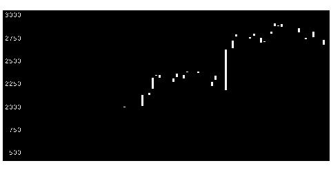 6200インソースの株価チャート