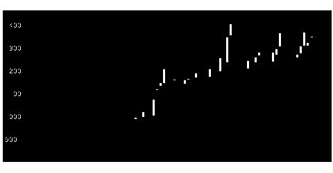 6205OKKの株式チャート