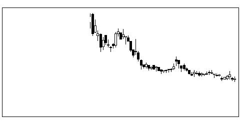 6208石川製作所の株価チャート