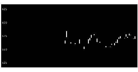 6210洋機械の株価チャート