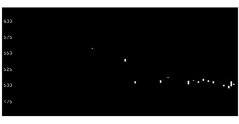 6217津田駒工業の株式チャート