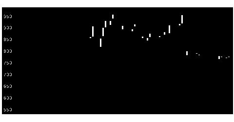 6218エンシュウの株式チャート