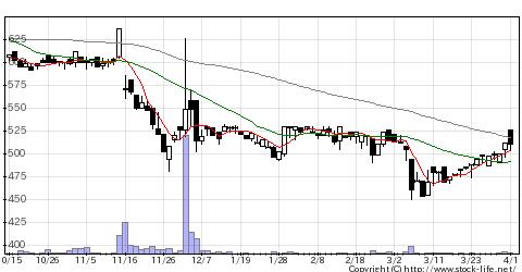 6233極東産機の株式チャート