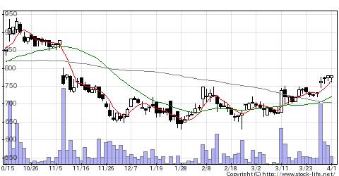 6239ナガオカの株価チャート