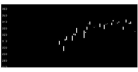 6240ヤマシン—Fの株式チャート