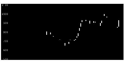 6245ヒラノテクの株式チャート