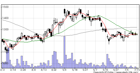 6246Tスマートの株価チャート