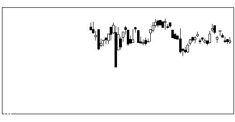 6247日阪製の株価チャート