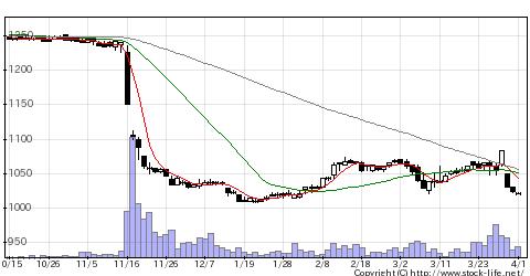 6249GCジョイコの株価チャート