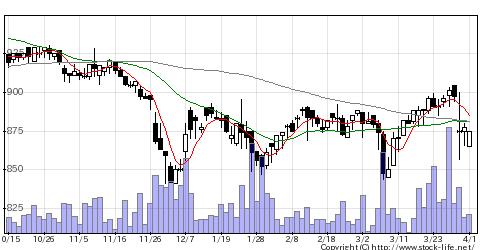 6257藤商事の株式チャート