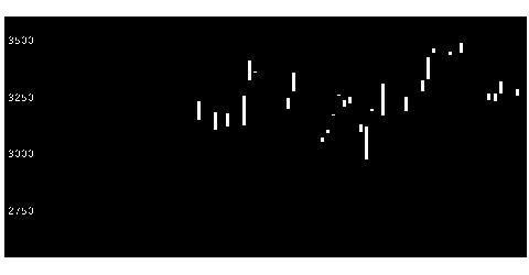 6268ナブテスコの株式チャート