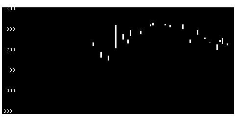 6272レオンの株価チャート