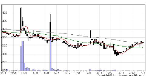 6276シリウスVの株価チャート