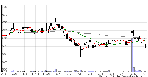 6286靜甲の株価チャート