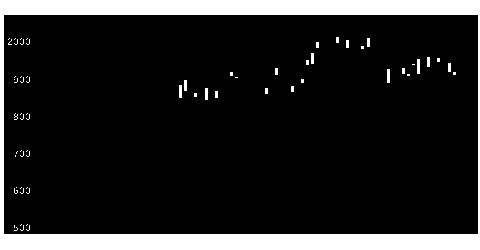 6287サトーHDの株式チャート